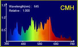 спектр агролампы