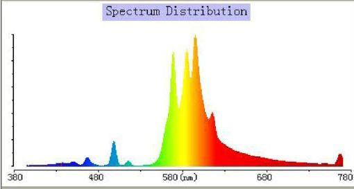 спектр LUMATEK DUAL SPECTRUM