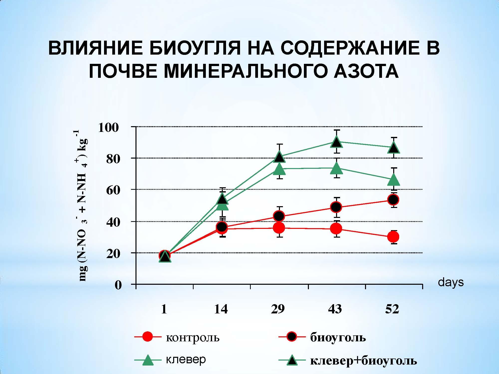 влияние биочара на содержание азота в почве